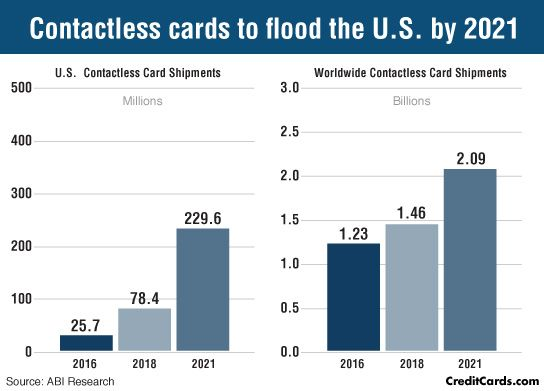 statistics RFID cards in the USA: photo