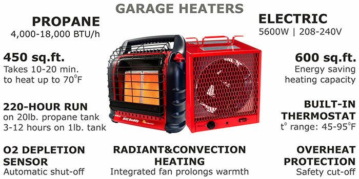 Reviews Of Propane And Electric Heaters, Portable Electric Garage Heaters Reviews